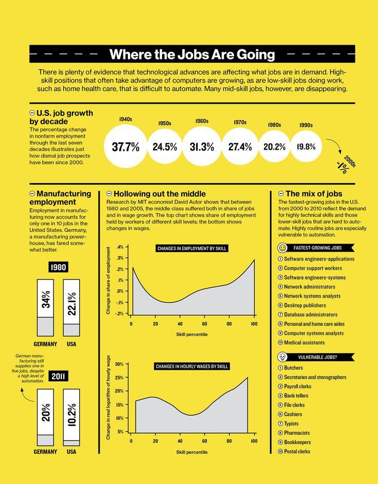 http://www.futuristgerd.com/wp-content/uploads/2015/04/destroying.jobs_.chart2x910.png