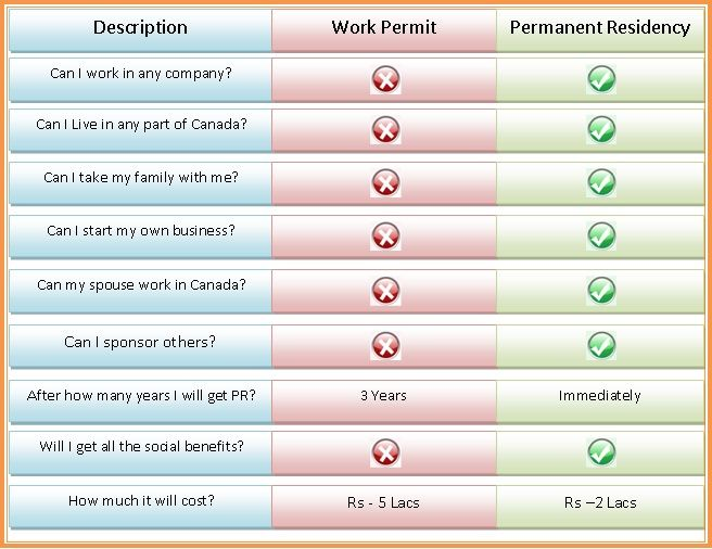Know The Difference Between Immigration Visa And Temporary Work Visa Work Visa Temporary Work Canada