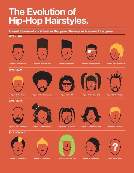 Fine Old School Hip Hop Haircuts Extravital Fasion Hairstyles For Men Maxibearus