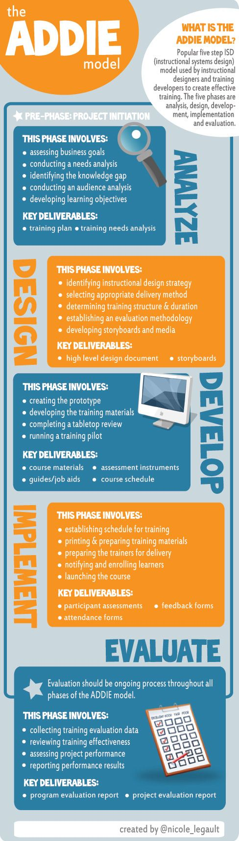 Infographic by Nicole Legault ADDIE(Analysis, Design, Development, Implementation & Evaluation) isthe methodologyused by the majority ofinstructional designers for training development. There may be some debate as to whether certain tasks belong in the design or development phase. Also, certaintasks may have been omitted due to space constraints.