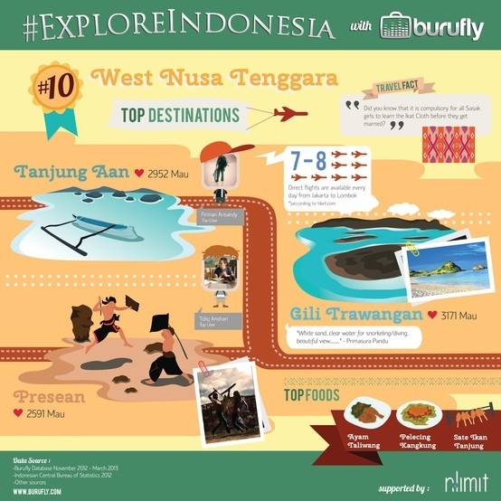 Interesting Facts of West Nusa Tenggara from www.burufly.com