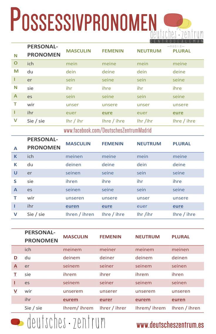 German Possessive Pronouns / Possessivpronomen Deutsch Wortschatz Grammatik Alemán