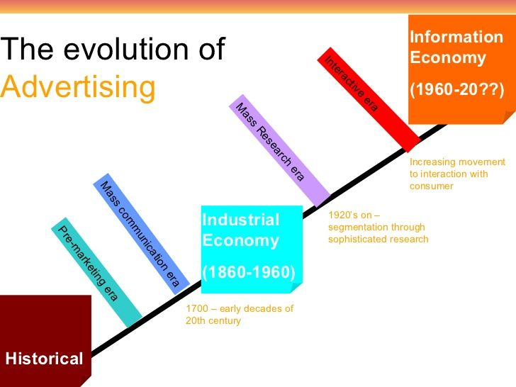 advertising eras timeline - Google Search Modern Marketing - sample advertising timeline