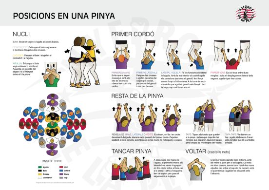 Els Nyerros expliquen les posicions d'una pinya   El Pati digital