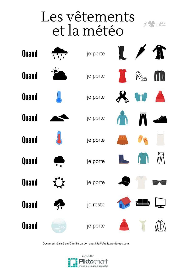 http://cftrefle.wordpress.com Faire des phrases dès le niveau débutant à l'aide de supports visuels. La météo et les vêtements en FLE
