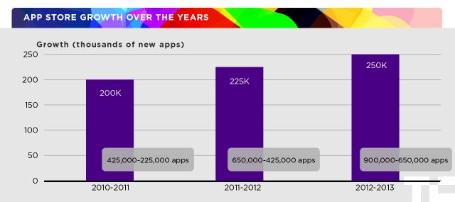 How Do You Break Into iPhone App Store Top 50? Try 23K Free Daily Downloads, 950 Paid, Or $12K In Daily Revenue | TechCrunch