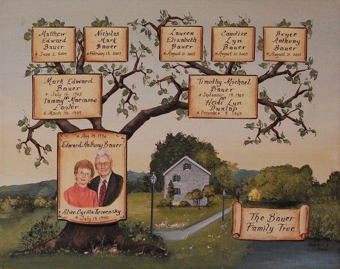 Stammbaum Fur Goldene Hochzeit Portrait Und Wohnhaus Handgemalt Stammbaum Kunst Familienbaum Familienwappen