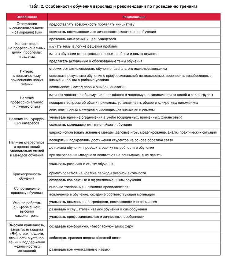 Особенности обучения взрослых и рекомендации по проведению тренинга