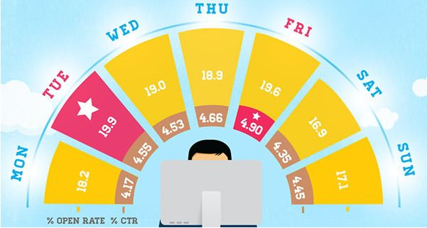 L'emailing (ou le marketing e-mail) peut avoir un réel impact sur les performances de votre boutique e-commerce. Mais quel est le meilleur jour pour envoyer vos e-mails et obtenir les meilleurs taux d'ouverture et de clics ? Une étude récente de Getresponse nous aide à y voir plus clair sur les meilleurs moments pour envoyer votre newsletter.  http://www.clicboutic.com/blog/2013/12/23/meilleur-jour-envoi-mailing/