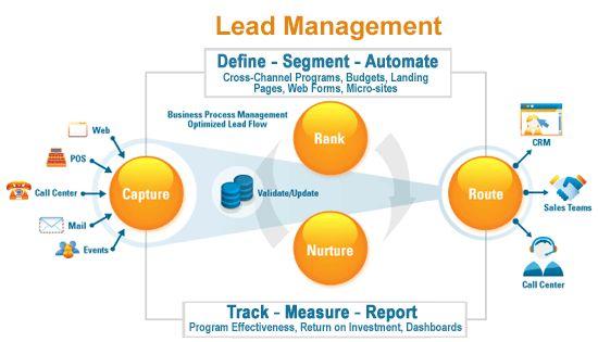 Go Ahead & Transformed Lead into Order for 1:1 Customer Communication http://bit.ly/1GjNN18  #Leadmanagement #CRM