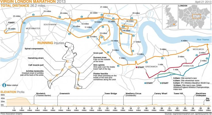 Virgin London Marathon 2013 Infographic