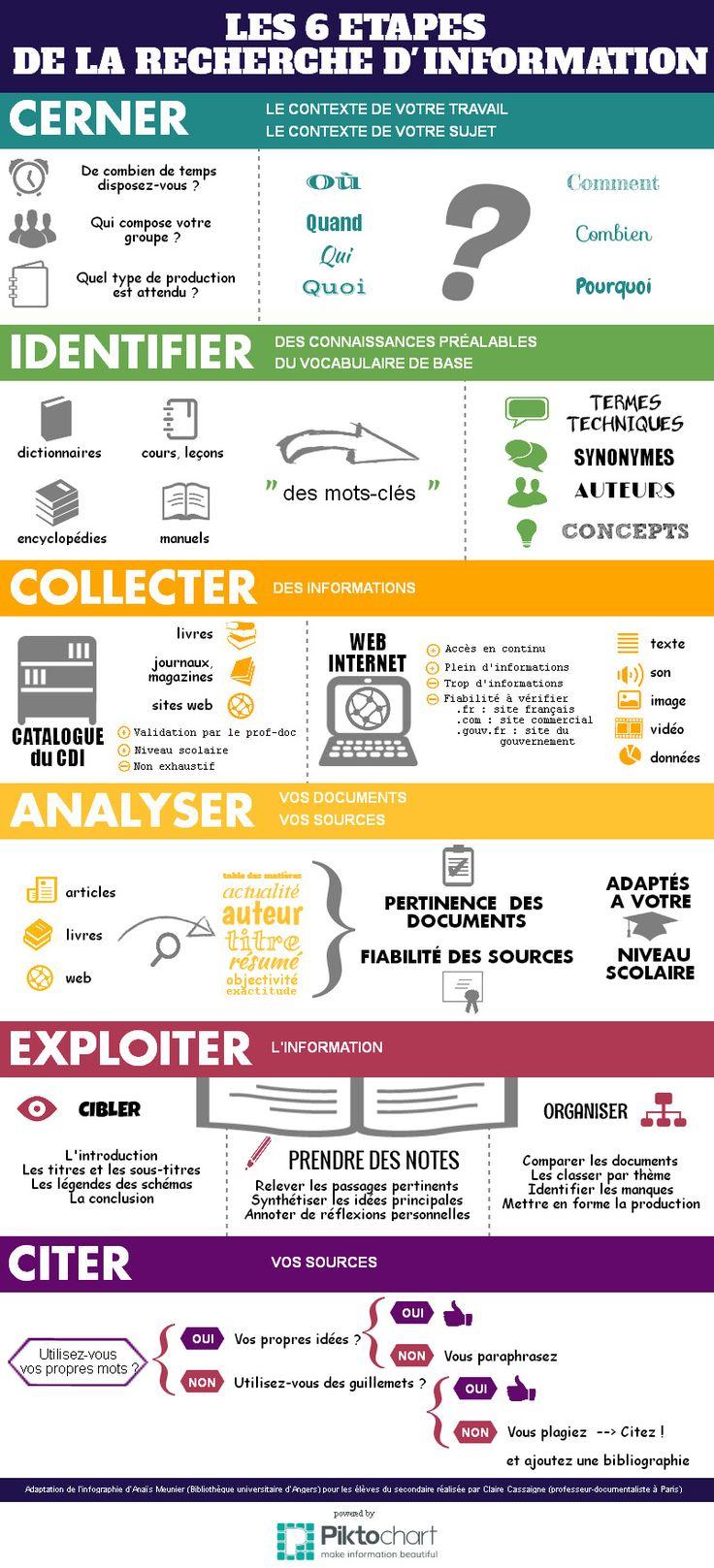 Etapes de la recherche d'information | Piktochart Infographic Editor. Une idée d infographie pr les cours, à adapter à la veille