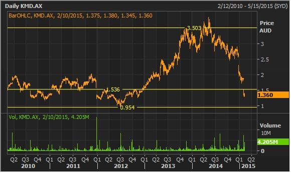 KMD Daily Chart (Source - Thomson Reuters)
