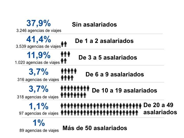 Número de asalariados en agencias de viajes en España durante el año 2011 (Fuente: INE, 2011).