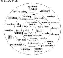 Afbeeldingsresultaat voor chiron astrology