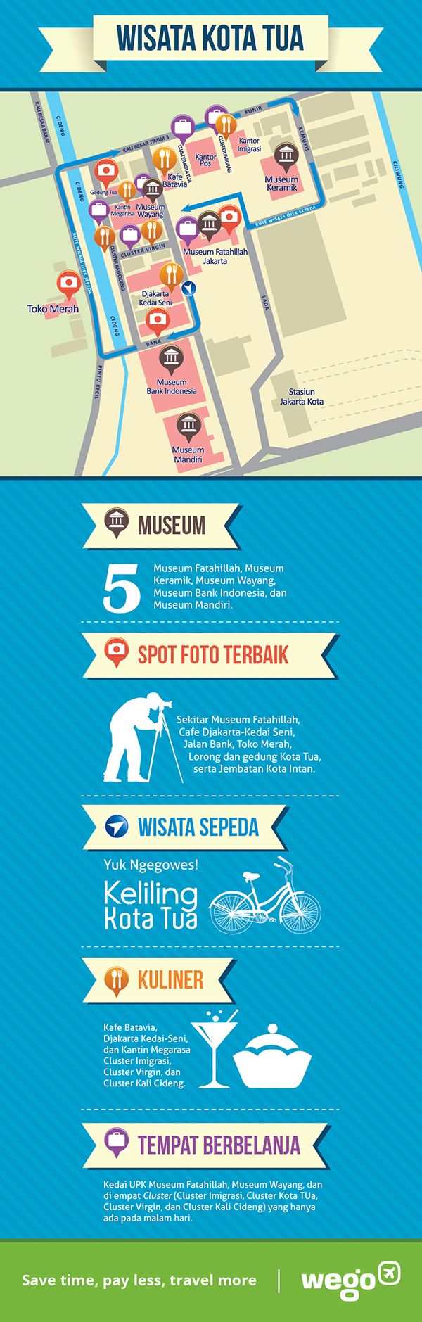 Peta wisata Kota Tua, Jakarta  (infographis by Choirul Anwar)