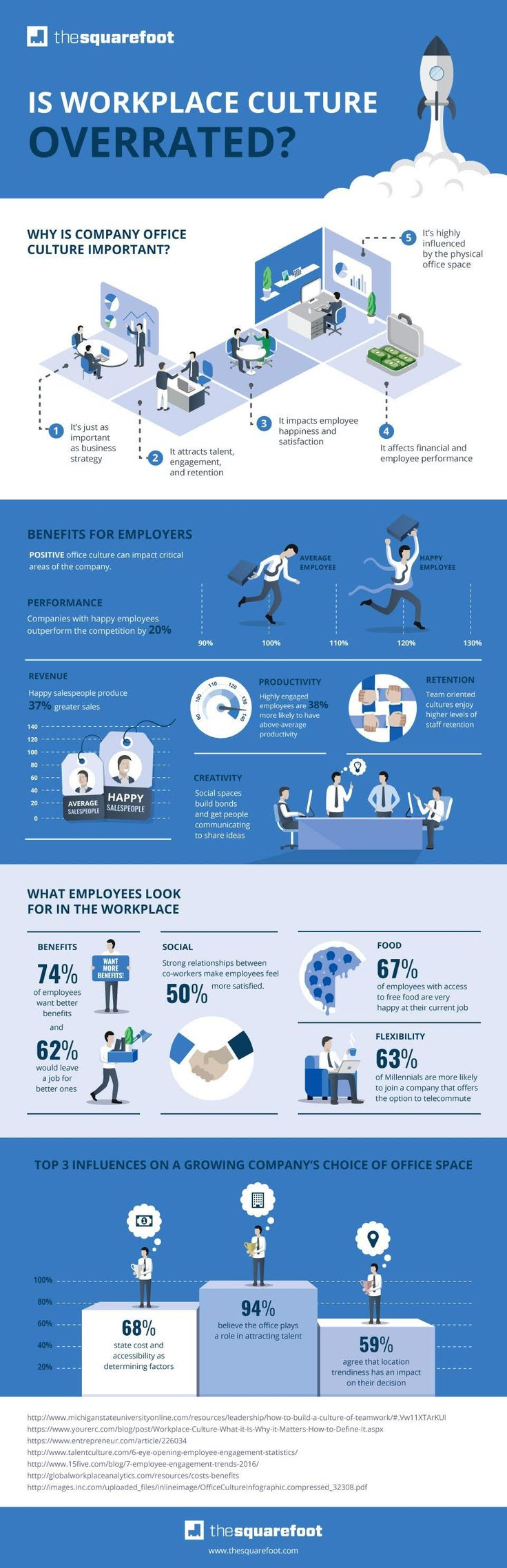 Is Workplace Culture Overrated? View More @ http://www.liveinfographic.com…