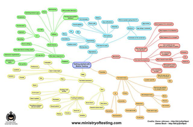 77 best testing mindmaps images on pinterest software