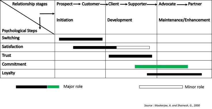 CRM Framework- Commitment | 2.5 CRM Framework | MK210x Courseware | edX