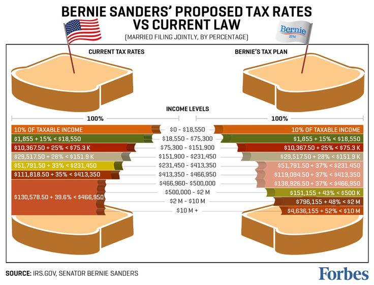 Bernie Sandwiches? Sanders Tax Plan Takes Biggest Bite Out Of The Rich - Forbes