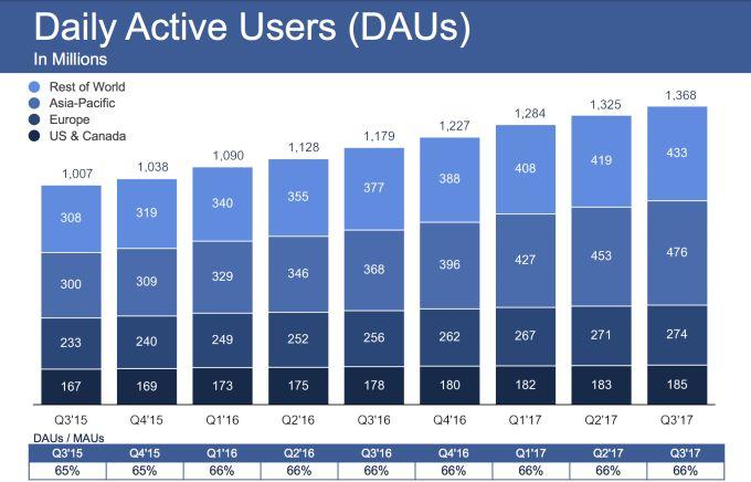 #Facebook continua a crescere, gli utenti attivi ogni giorno sono 1,37 miliardi, +16% rispetto al 2016. #SMM #SocialNetwork