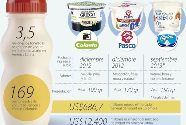 Ignacio Gómez Escobar - Marketing - Logística - Retail: Colanta, Pasco y Alpina quieren replicar éxito estadounidense del yogurt griego http://igomeze.blogspot.com/2013/11/colanta-pasco-y-alpina-quieren-replicar.html
