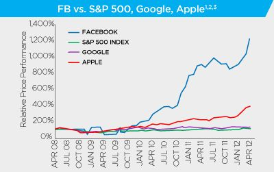 Facebook has outperformed many of the largest tech companies in the world over last few years. (That's not totally surprising though since they started from a much lower base.)