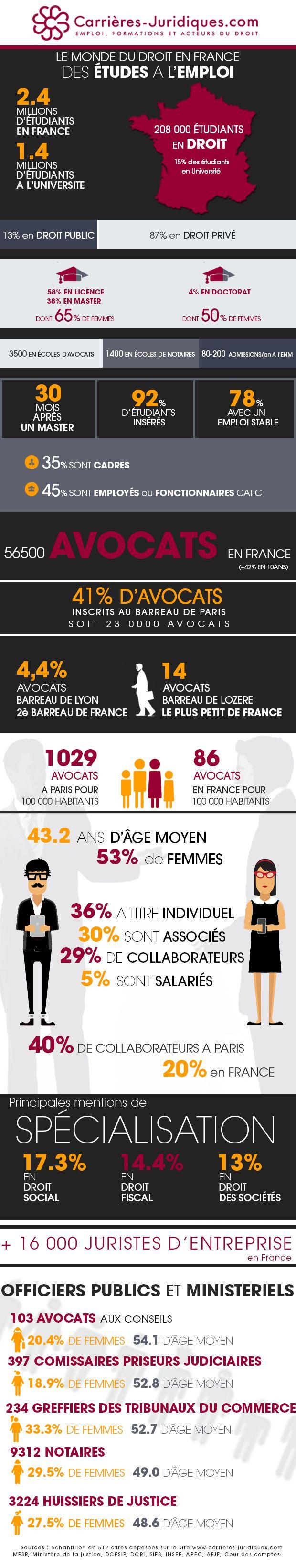 Le monde du Droit en France