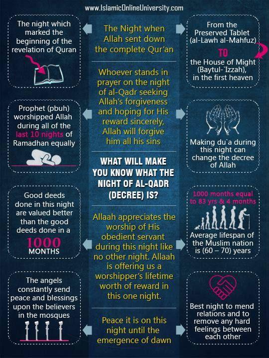 Lailatul Qadr :: Night of Power