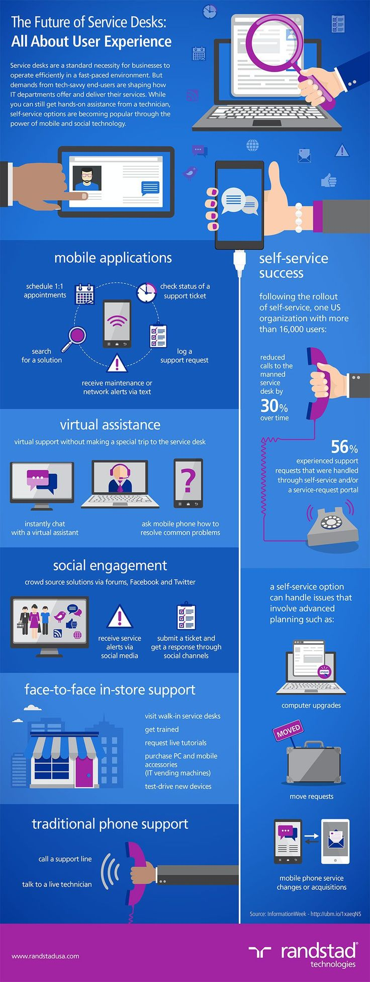 The Future of Service Desks is All About User Experience #infographic #CustomerService #Business
