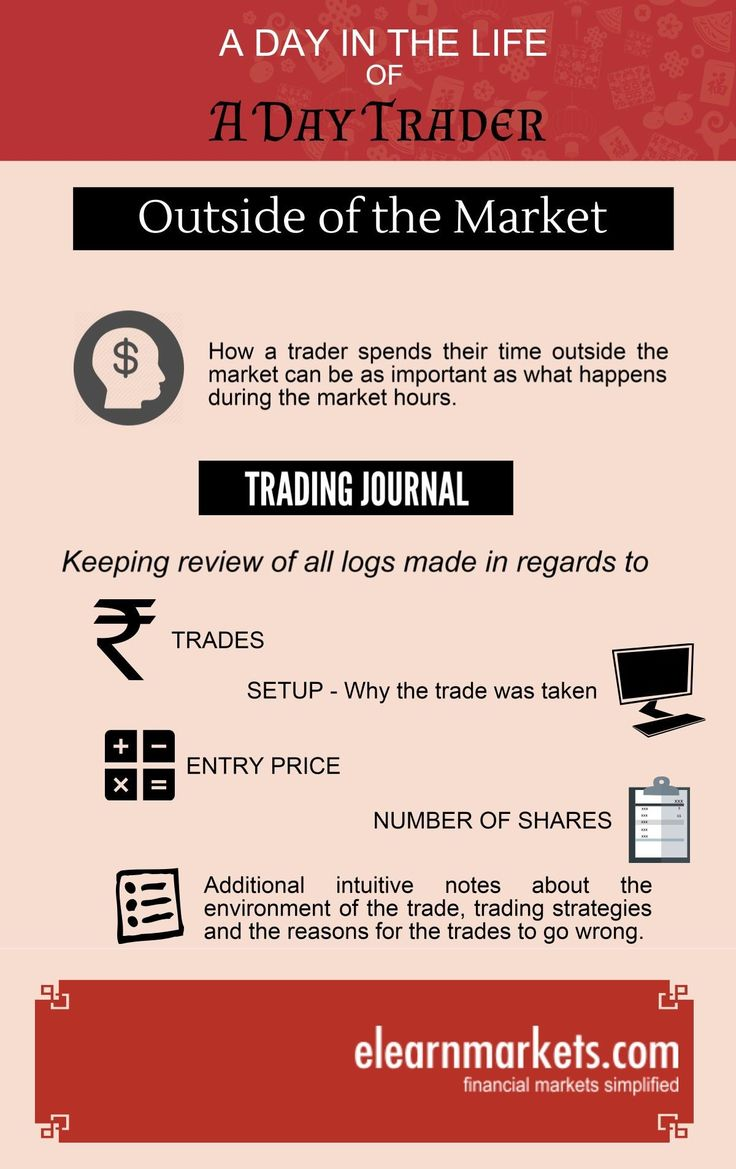 A Day in the life of a #stockmarket #daytrader (Series 5)  To know more, Visit: www.elearnmarkets.com