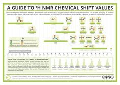 A Guide to Proton Nuclear Magnetic Resonance (NMR)
