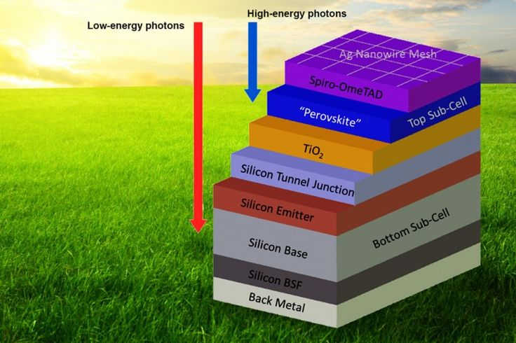 Tandem silicon-perovskite solar cells could provide solar power on the cheap By Dario Borghino 3/27/15 The two sub-cells absorb light on different parts of the spectrum (Image: MIT)
