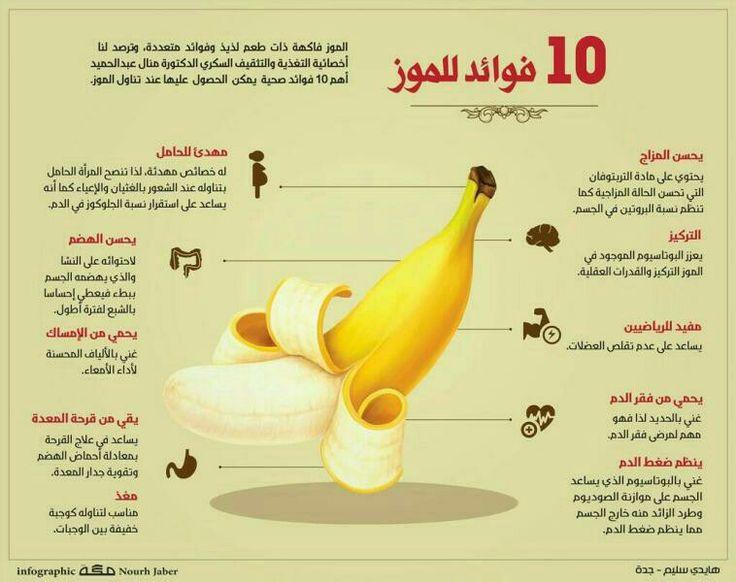 فوائد الموز لمزيد من المعلومات الطبية زوروا موقع الدكتور ليصلكم كل جديد Https Aldoctorx Blogspot Com Eg الدكتور صحة Banana Nutrition Facts Health Food