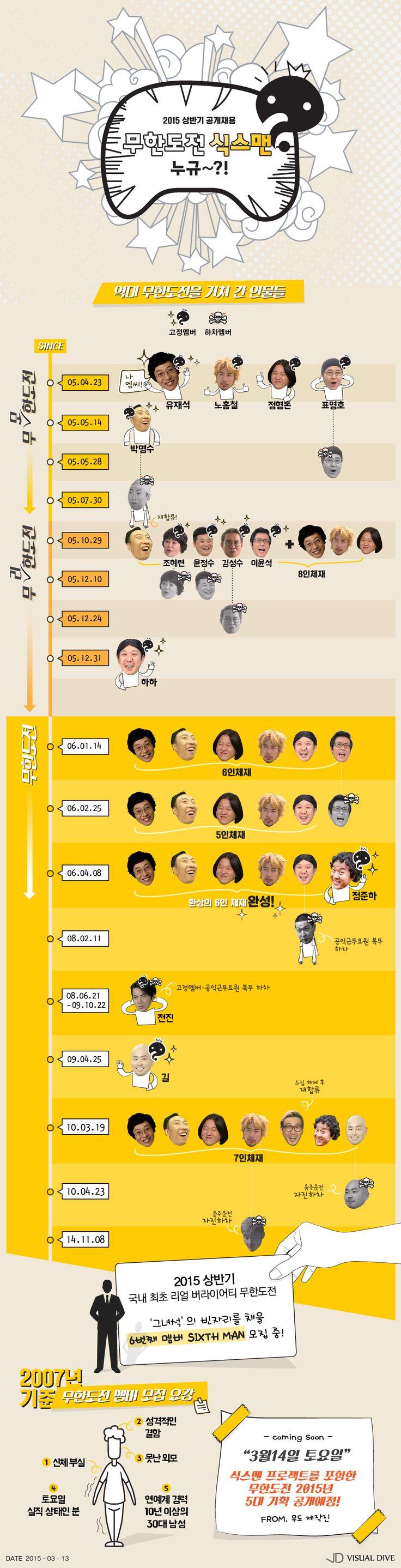 '무한도전' 제6의 멤버, '식스맨'은 누구?…역대 고정멤버 총정리 [인포그래픽] #Muhandojeon /  #Infographic ⓒ 비주얼다이브 무단 복사·전재·재배포 금지