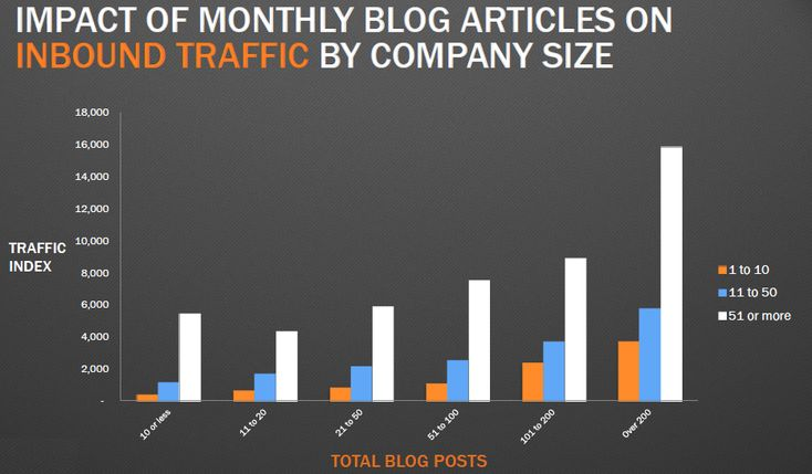 Impact of monthly blog articles on inbound traffic by company size.