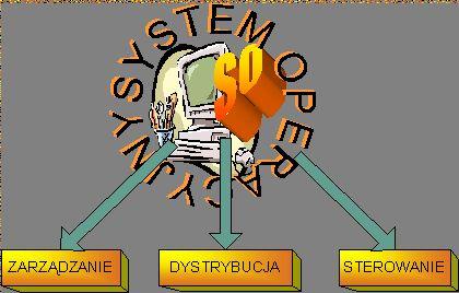 Systemy komputerowe - Lekcja 3 - Segment 1