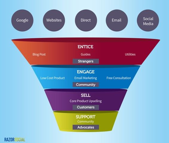 #Technology Required for Building a #Simple Sales #Funnel @moontechnolabs