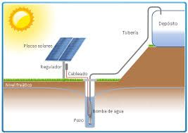 Resultado de imagen para paneles solares funcionamiento