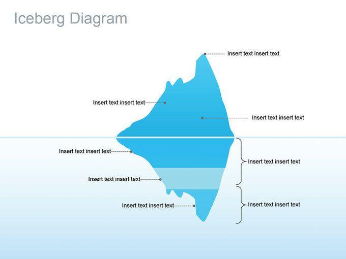 The Motivation Iceberg