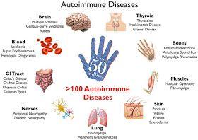 Jenis Jenis Penyakit Auto Imun
