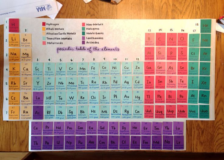 7 best science projects images on pinterest chemistry periodic periodic table of the elements made from paint swatches vocabulary strategiesscience vocabularyscience educationteaching urtaz Image collections