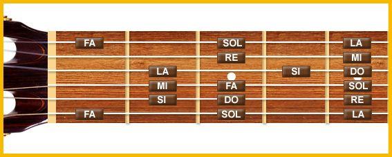 Escala de Do, posiciones esenciales.: Posición 1