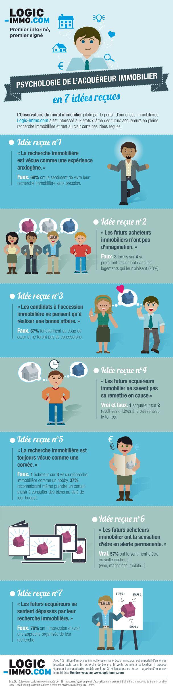 #Immobilier Psychologie de l' #acquéreur immobilier, les 7 idées reçues ! #Infographieimmobilier