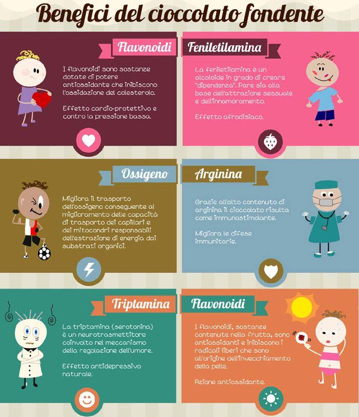 BENEFICI DEL CIOCCOLATO FONDENTE >>> http://www.piuvivi.com/alimentazione/cioccolata-fondente-cacao-proprieta-benefici.html