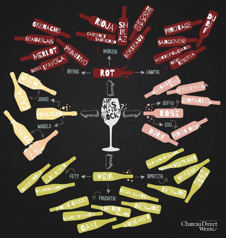 Und auf welchen Wein hast Du Lust? #Wine #Wein