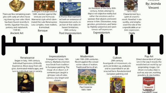Image result for art history timelines | Art history ...