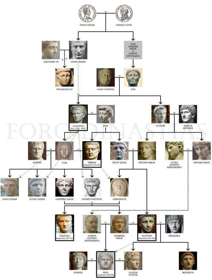The Julio-Claudian Dynasty of the Roman Empire ( 27 BC - 68 AD)
