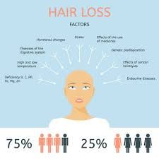PRP chips away from cell level, Restorative strategy done to treat male pattern baldness, It improves hair improvements, It work with patient blood and in this way it refutes the need of hair at the contributor region, It is fit for even the extraordinary hair loss.
