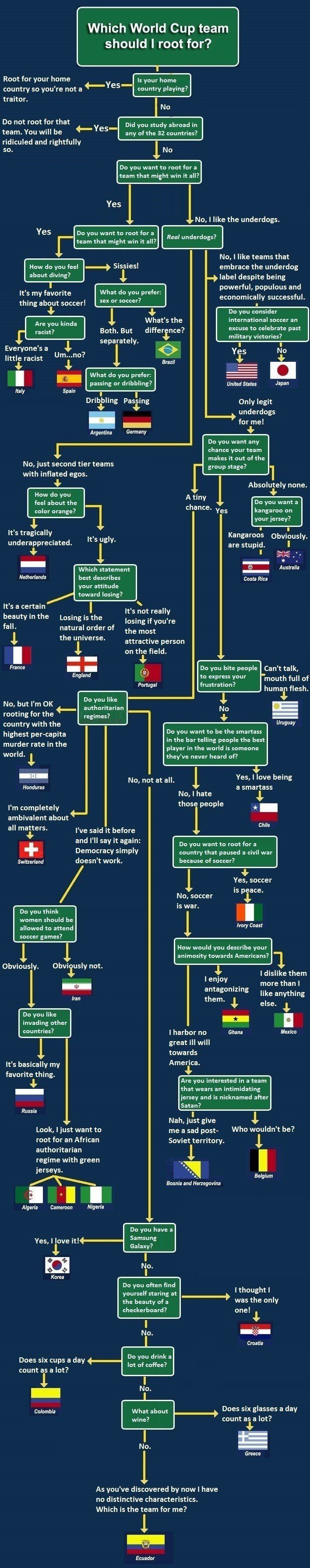 For Any Confused World Cup Fans, This Is Absolutely Genius. Half these relate to hetalia no?! Aha